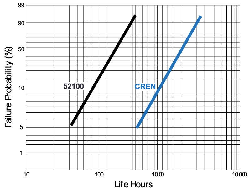 chart showing the longer lifespan of CREN corrosion-resistant bearings